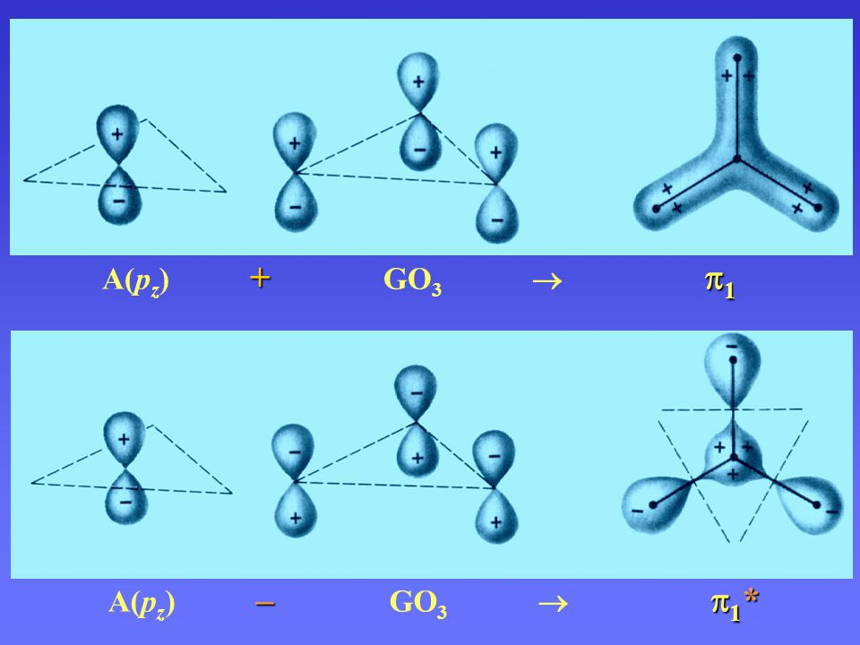 A(pz) + GO3  1 A(pz) – GO3  1*