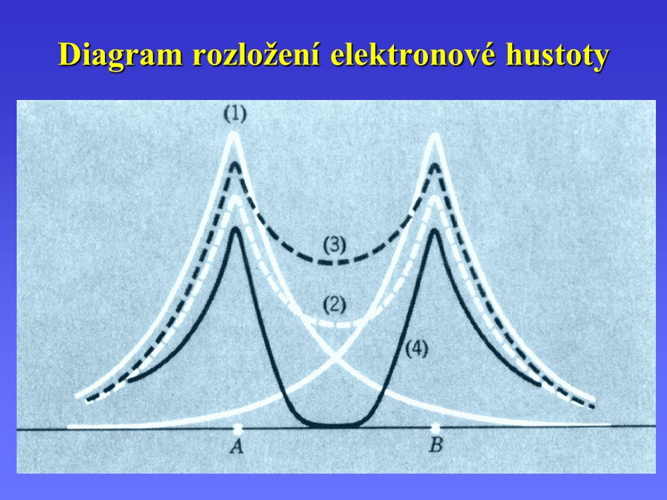 Diagram rozložení elektronové hustoty