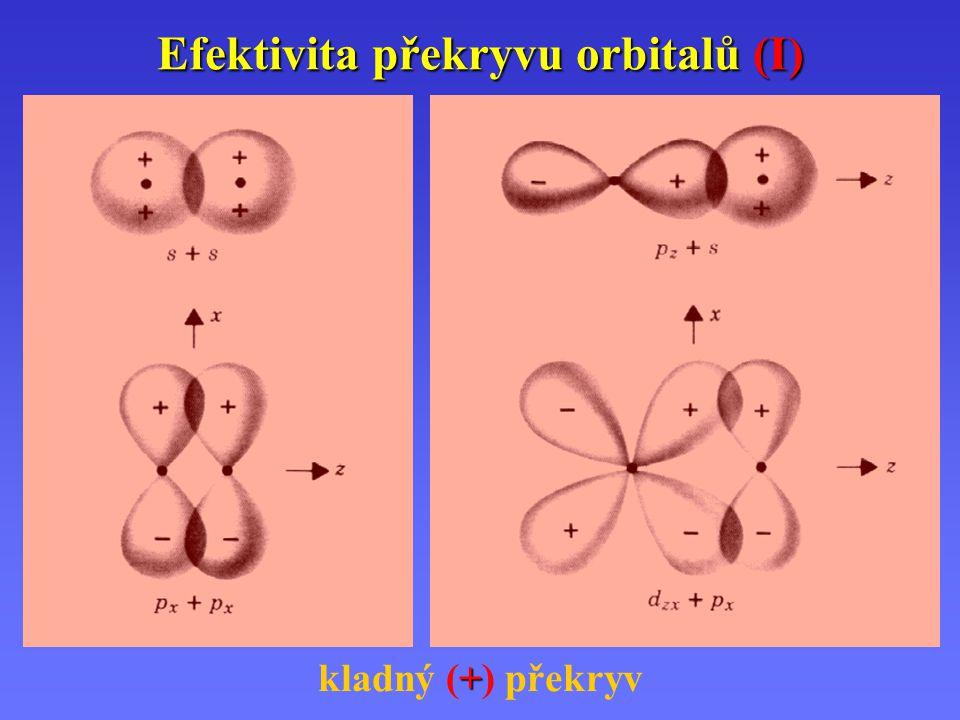 Efektivita překryvu orbitalů (I)