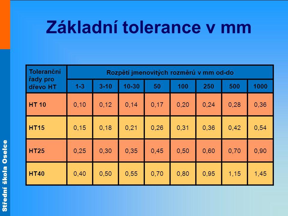 Základní tolerance v mm