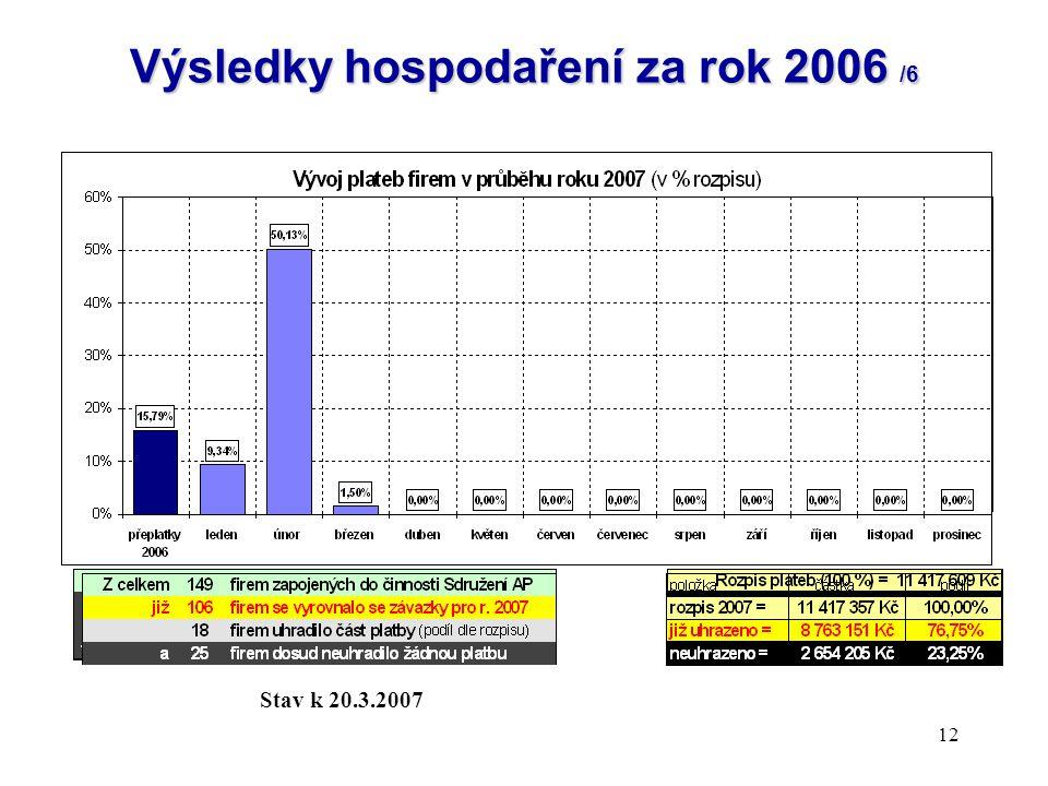 Výsledky hospodaření za rok 2006 /6