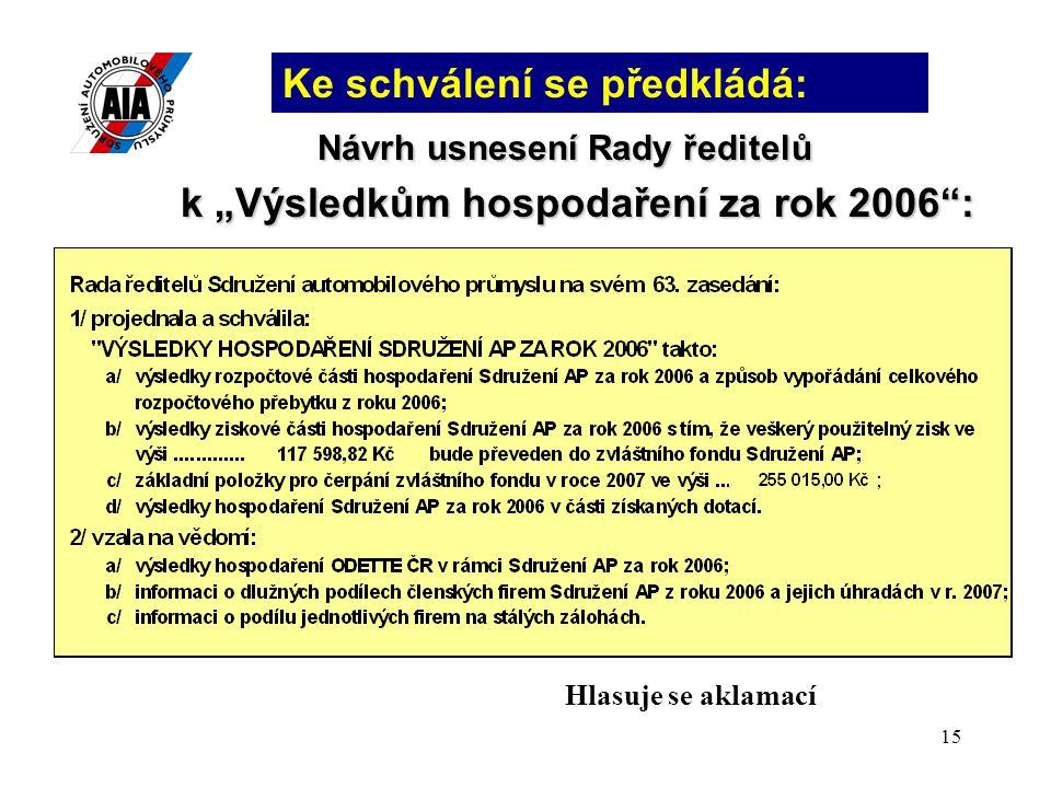 """Návrh usnesení Rady ředitelů k """"Výsledkům hospodaření za rok 2006 :"""