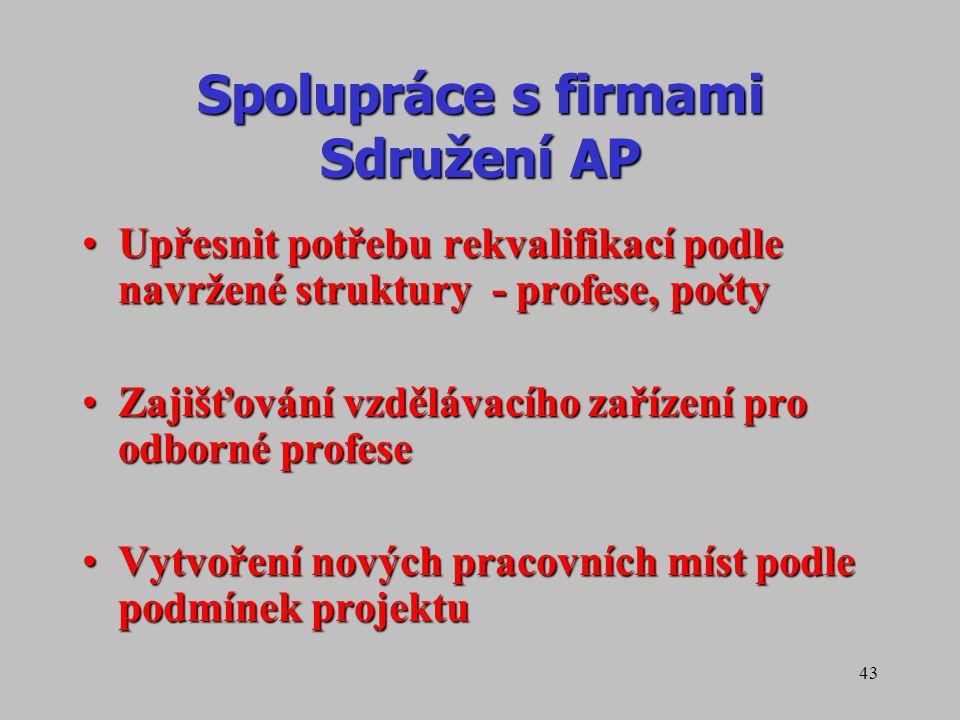 Spolupráce s firmami Sdružení AP
