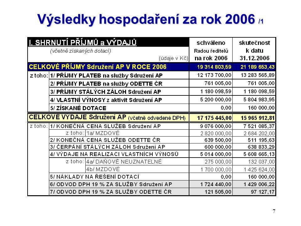Výsledky hospodaření za rok 2006 /1
