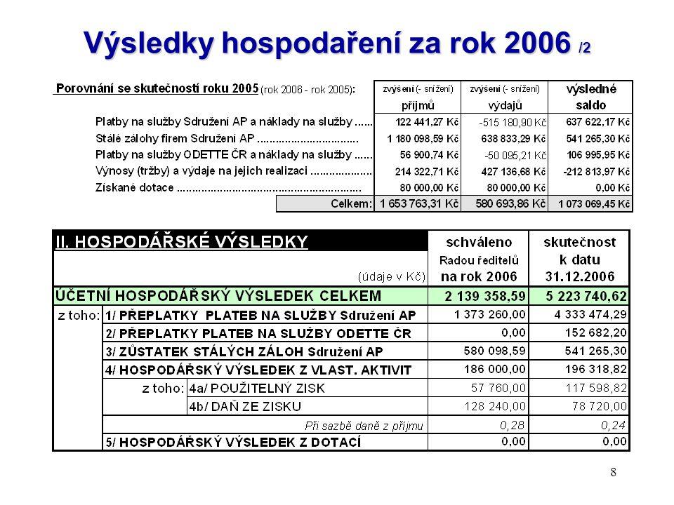 Výsledky hospodaření za rok 2006 /2