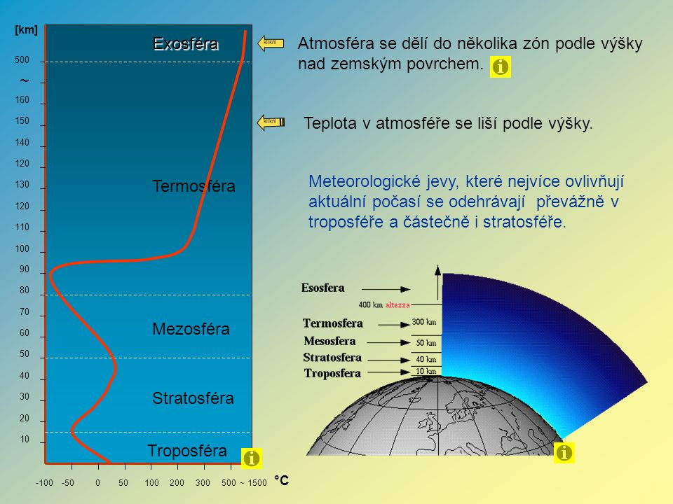 Atmosféra se dělí do několika zón podle výšky nad zemským povrchem.
