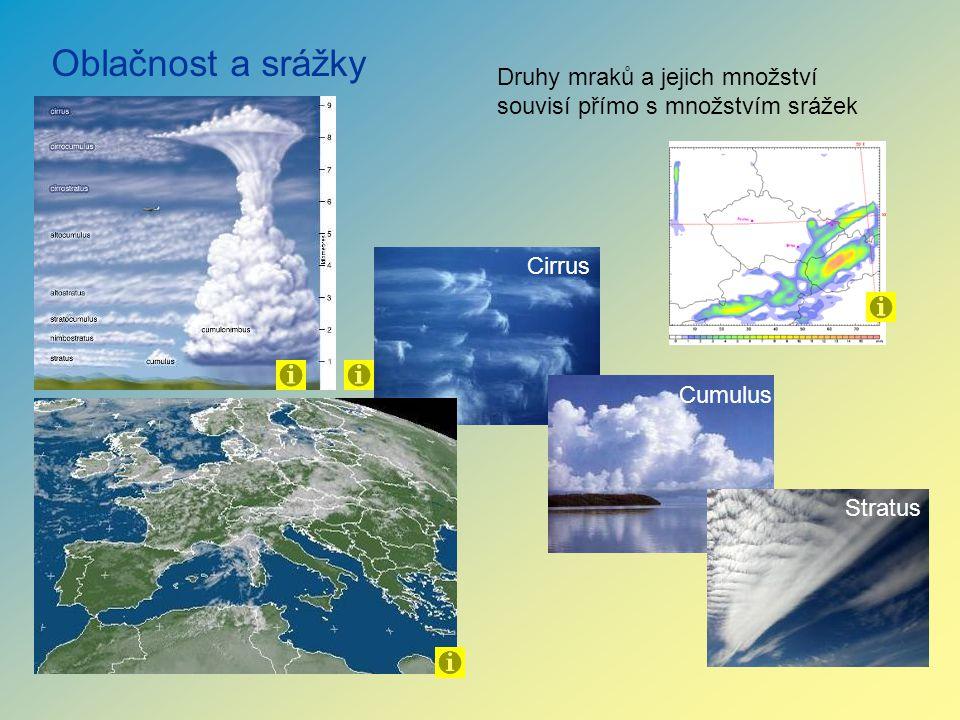 Oblačnost a srážky Druhy mraků a jejich množství souvisí přímo s množstvím srážek. Cirrus. Cumulus.