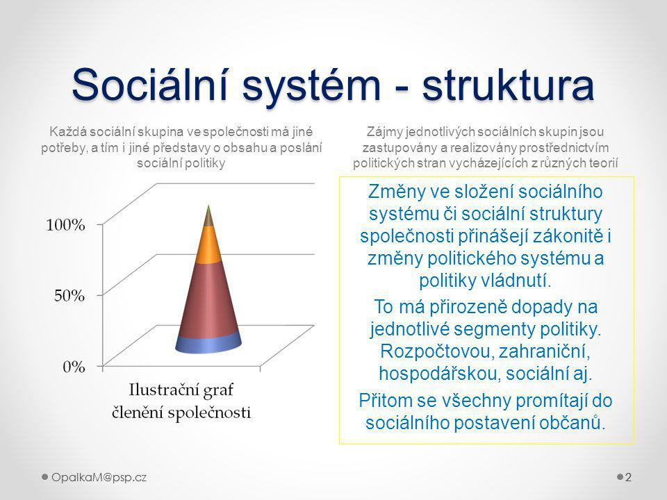 Sociální systém - struktura