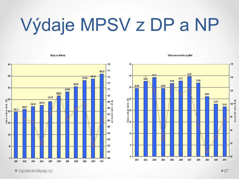 Výdaje MPSV z DP a NP OpalkaM@psp.cz OpalkaM@psp.cz 27 27 27