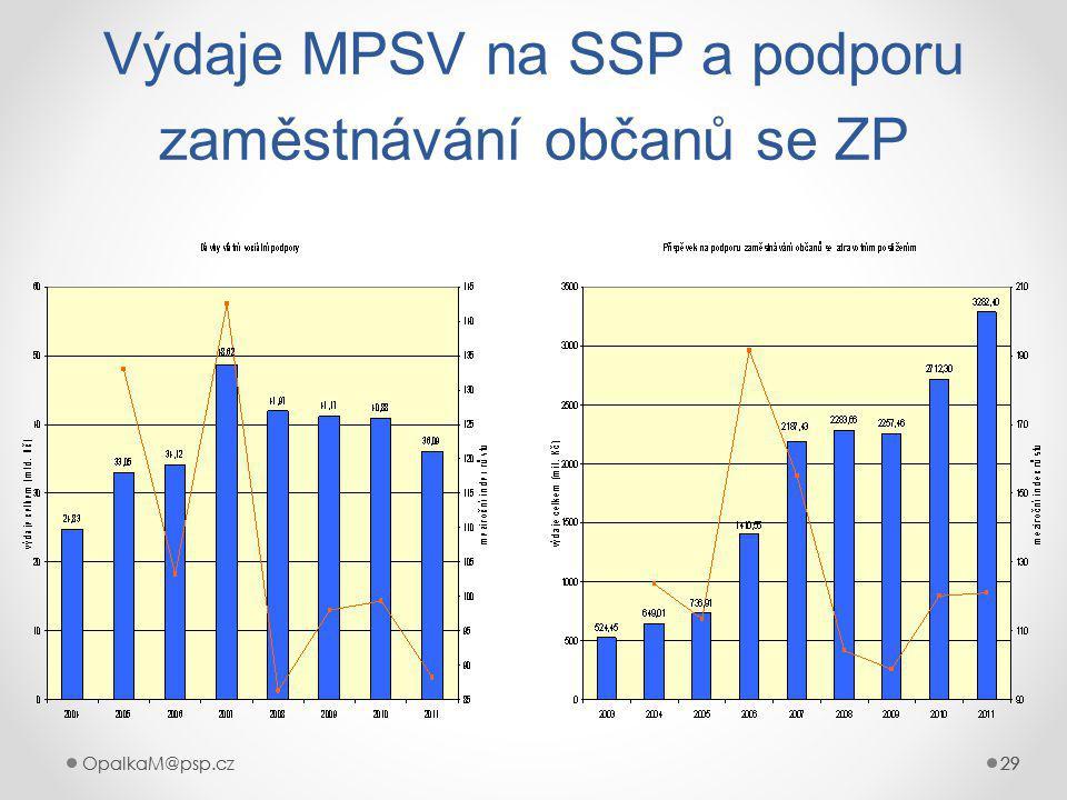 Výdaje MPSV na SSP a podporu zaměstnávání občanů se ZP