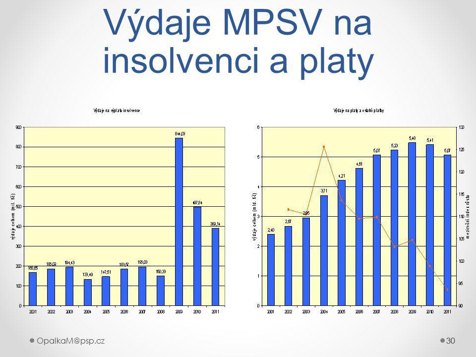 Výdaje MPSV na insolvenci a platy