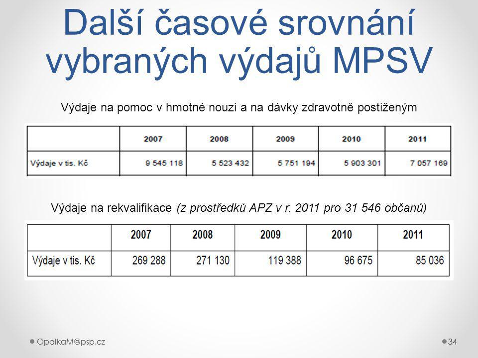 Další časové srovnání vybraných výdajů MPSV