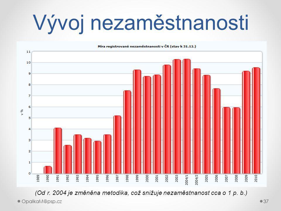 Vývoj nezaměstnanosti