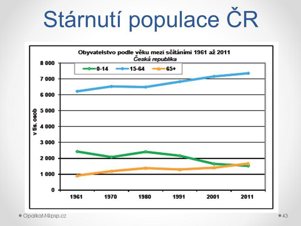 Stárnutí populace ČR OpalkaM@psp.cz OpalkaM@psp.cz 43