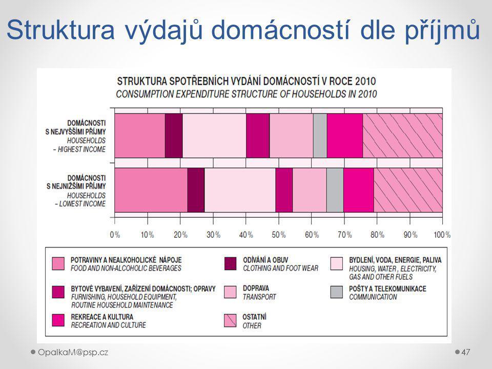 Struktura výdajů domácností dle příjmů