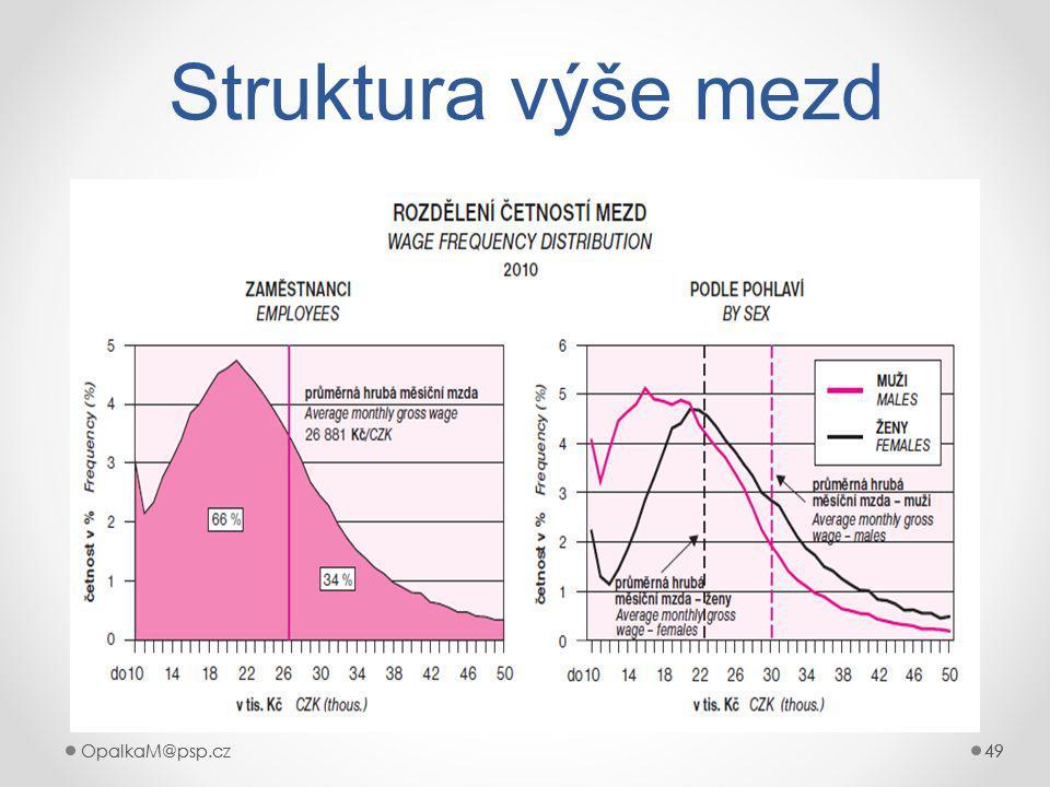Struktura výše mezd OpalkaM@psp.cz OpalkaM@psp.cz 49 49