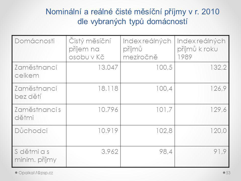 Nominální a reálné čisté měsíční příjmy v r