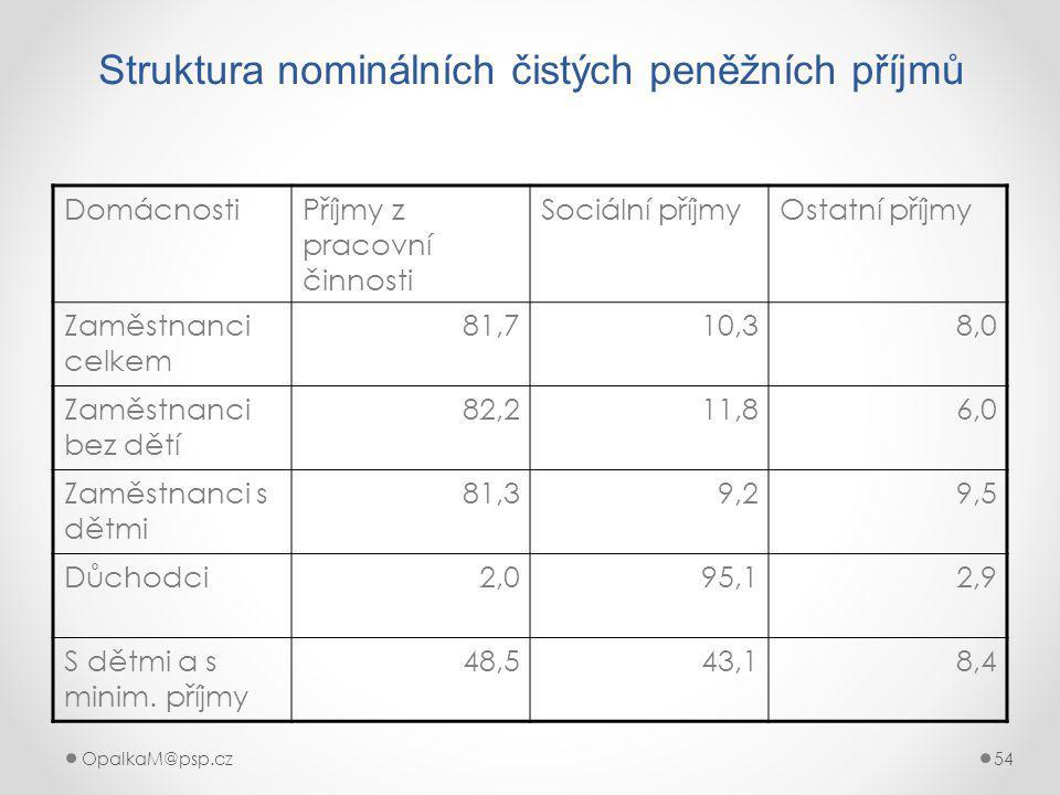 Struktura nominálních čistých peněžních příjmů