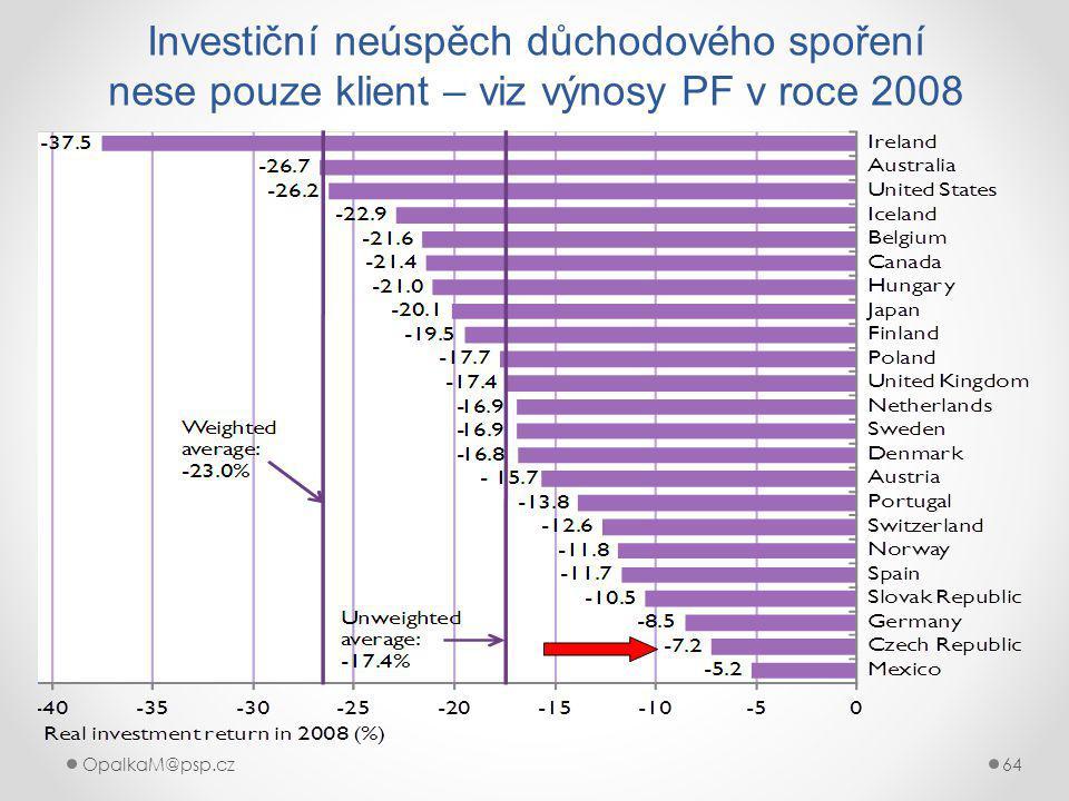 Investiční neúspěch důchodového spoření nese pouze klient – viz výnosy PF v roce 2008