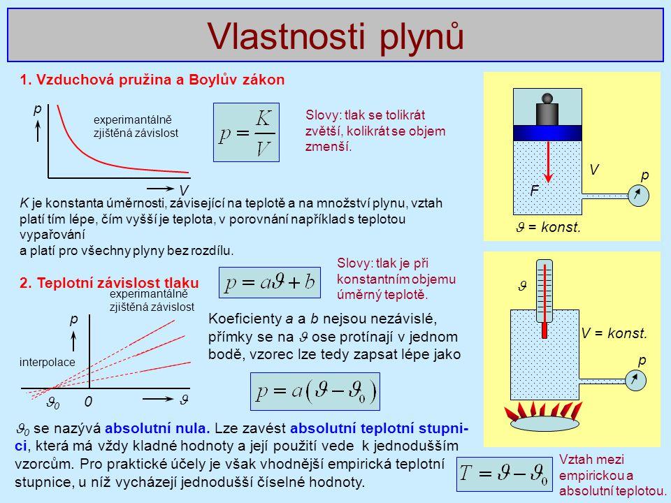 Vlastnosti plynů 1. Vzduchová pružina a Boylův zákon