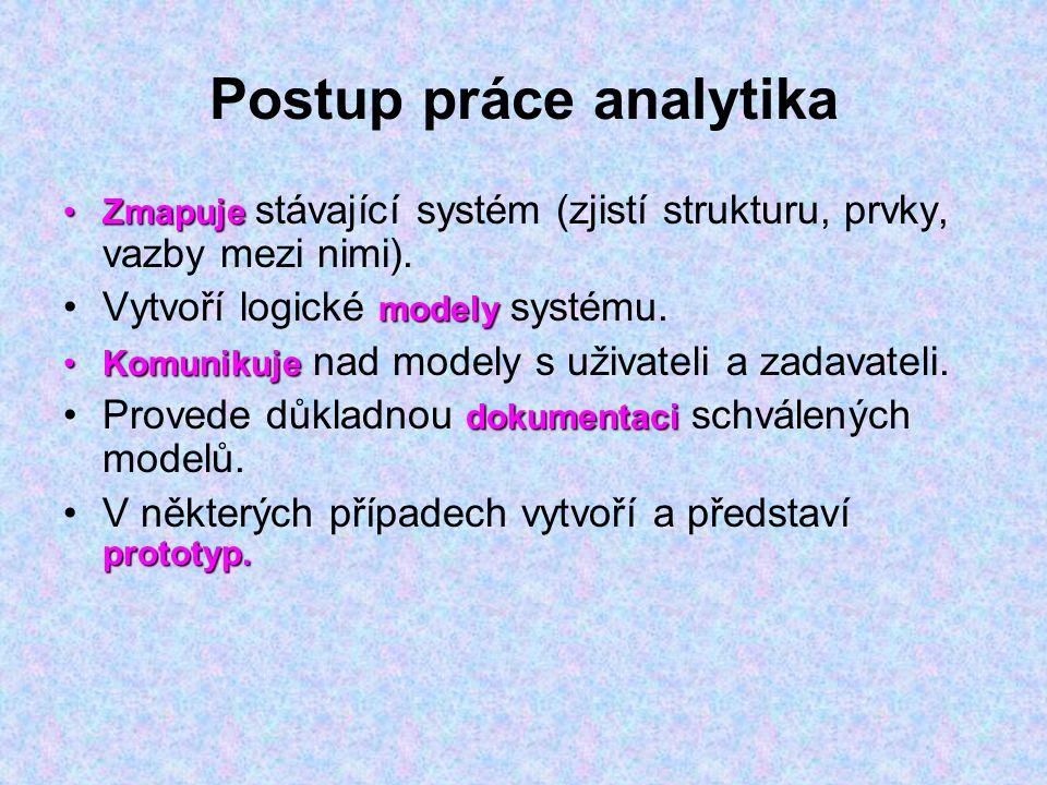 Postup práce analytika