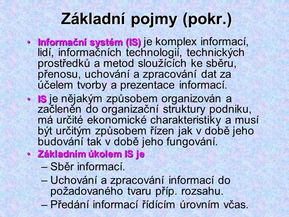 Základní pojmy (pokr.) Sběr informací.