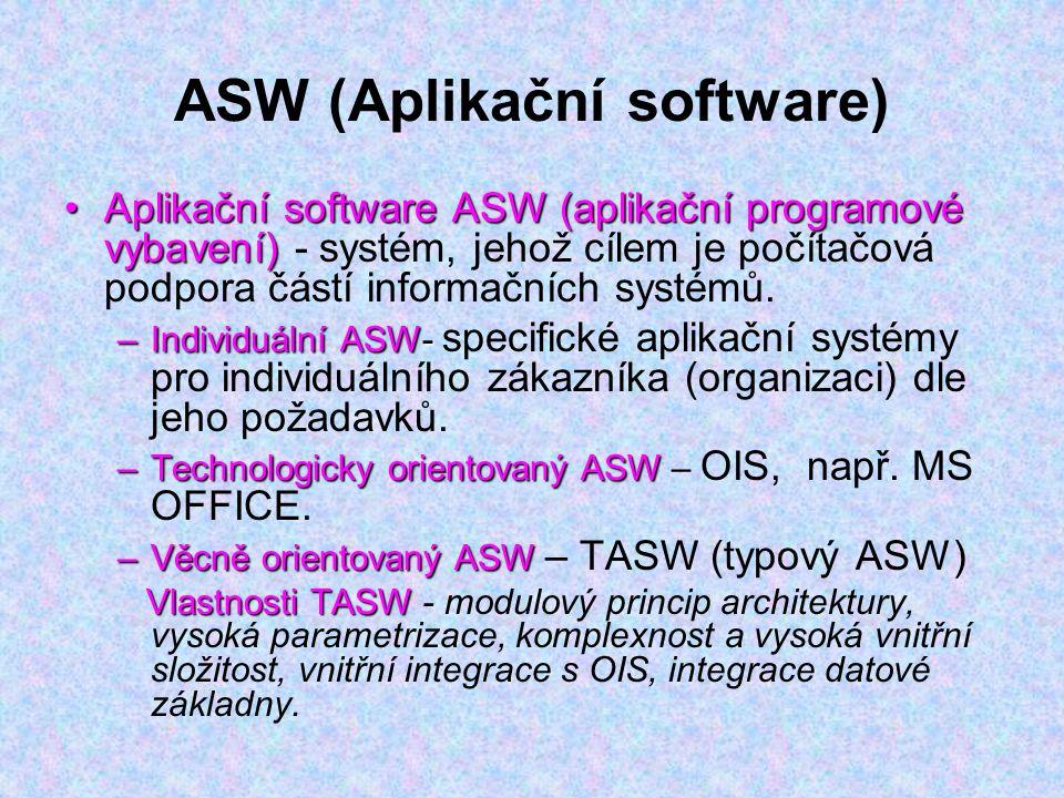 ASW (Aplikační software)