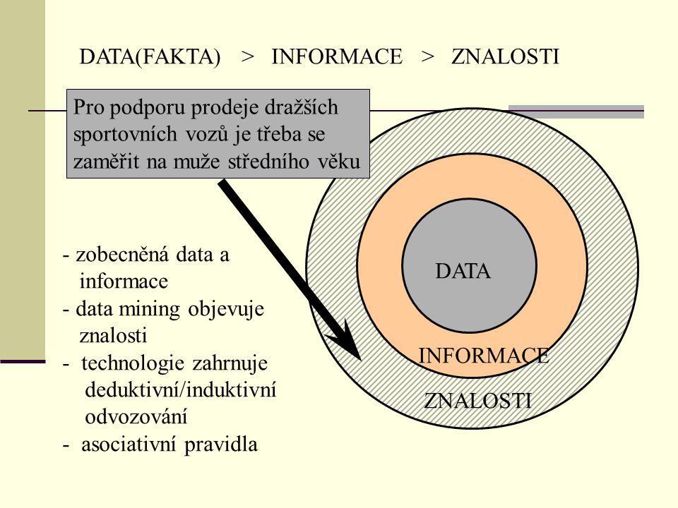 DATA(FAKTA) > INFORMACE > ZNALOSTI