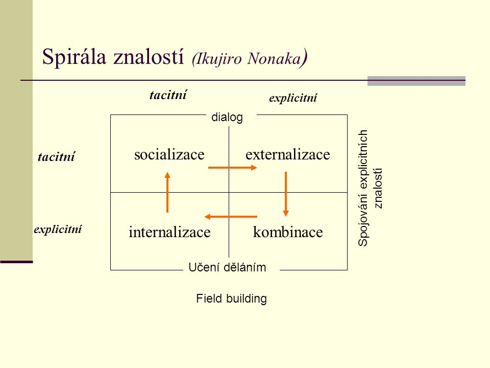 Spirála znalostí (Ikujiro Nonaka)