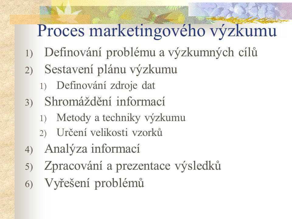 Proces marketingového výzkumu