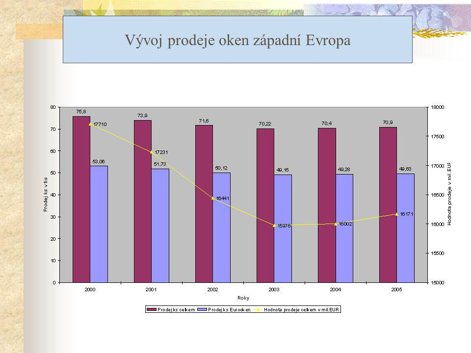 Vývoj prodeje oken západní Evropa