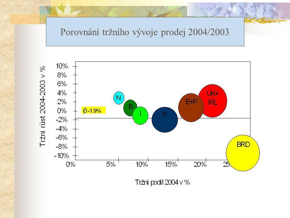 Porovnání tržního vývoje prodej 2004/2003