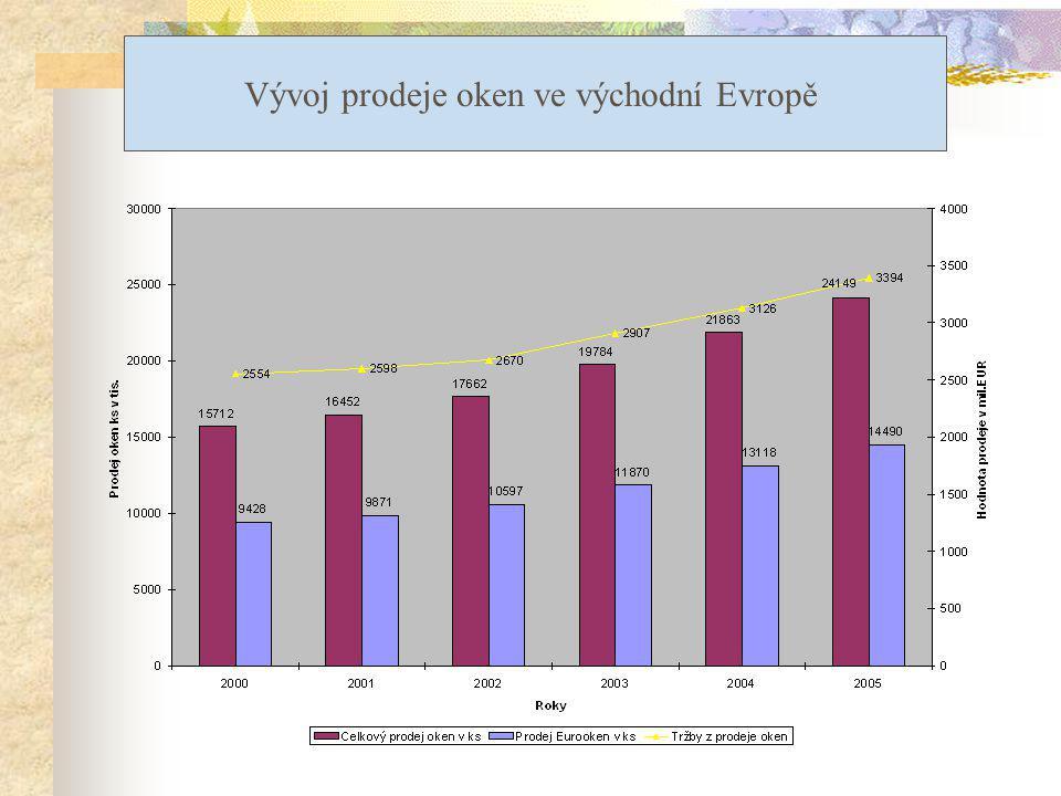 Vývoj prodeje oken ve východní Evropě