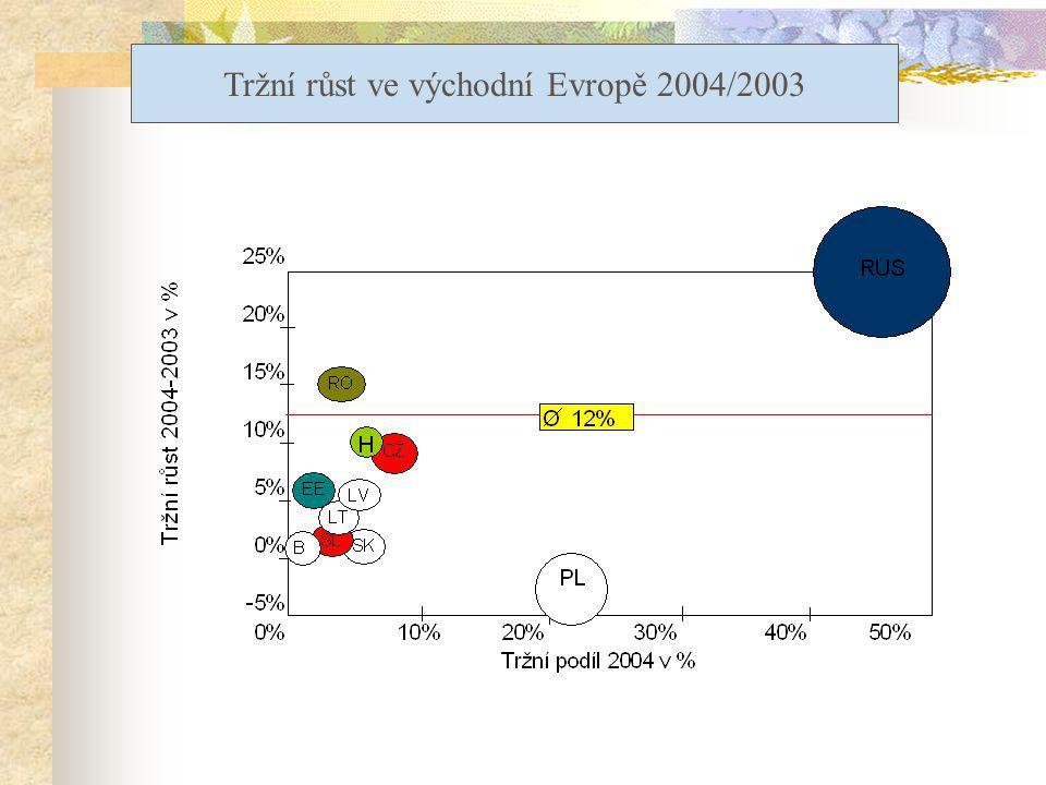 Tržní růst ve východní Evropě 2004/2003