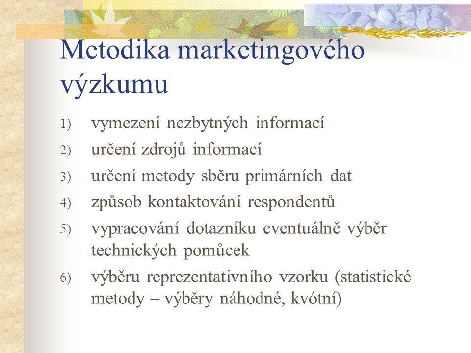 Metodika marketingového výzkumu
