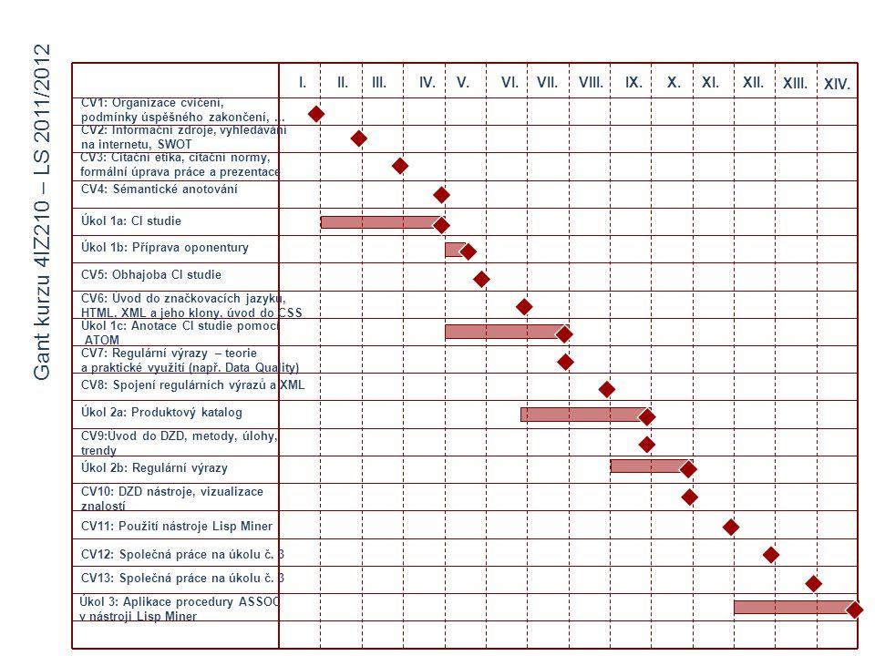 Gant kurzu 4IZ210 – LS 2011/2012 I. II. III. IV. V. VI. VII. VIII. IX.