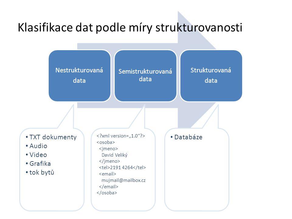 Klasifikace dat podle míry strukturovanosti