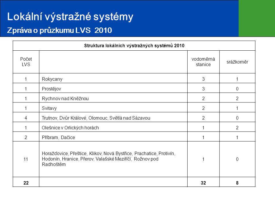 Lokální výstražné systémy Zpráva o průzkumu LVS 2010