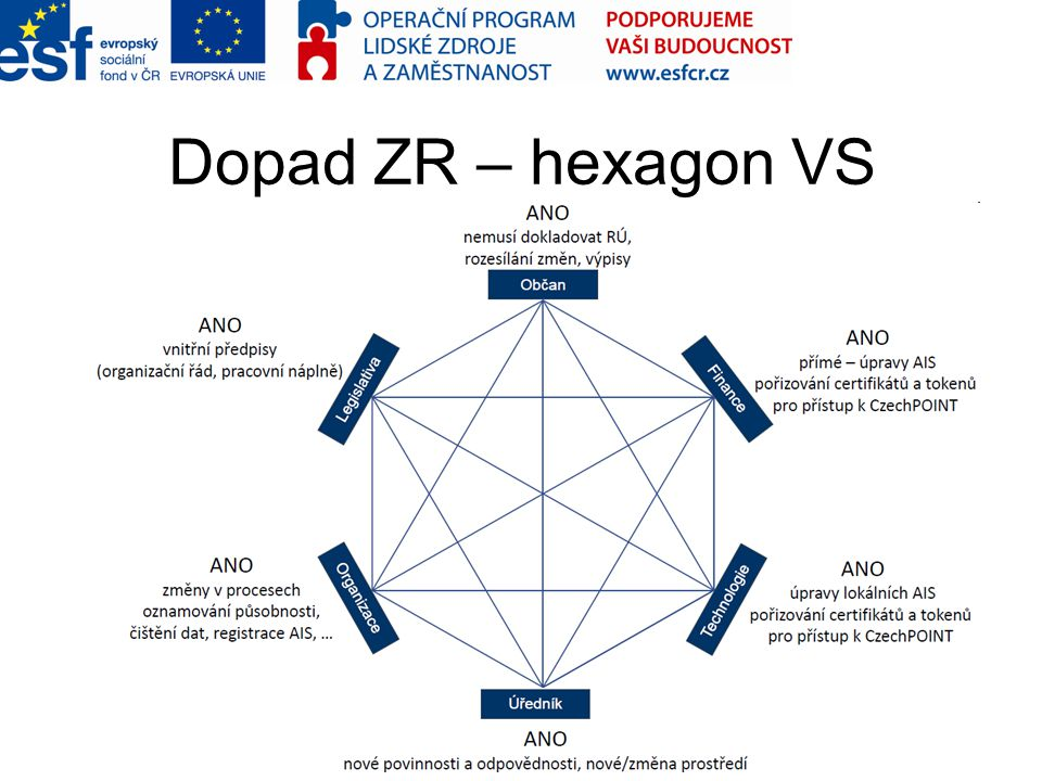 Dopad ZR – hexagon VS