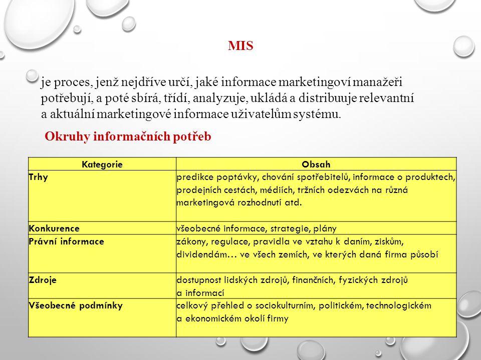 Okruhy informačních potřeb