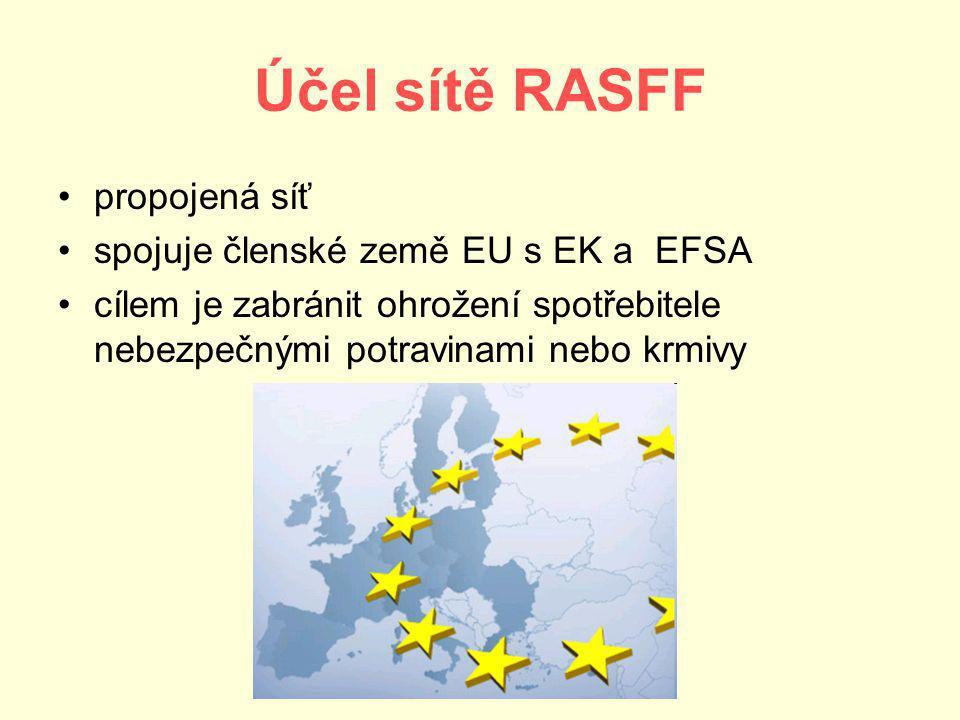 Účel sítě RASFF propojená síť spojuje členské země EU s EK a EFSA