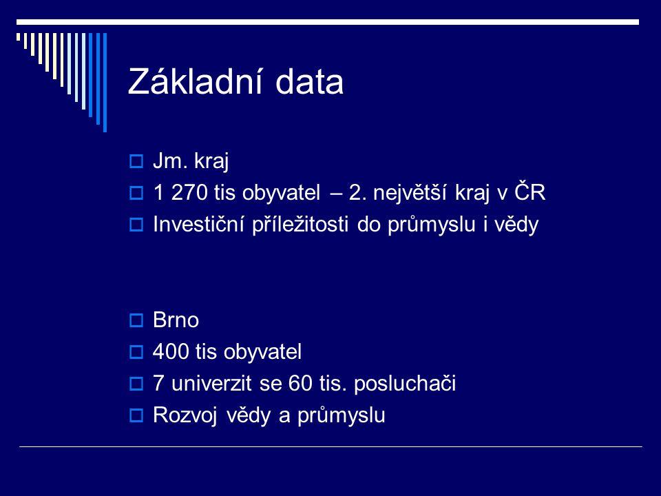 Základní data Jm. kraj 1 270 tis obyvatel – 2. největší kraj v ČR