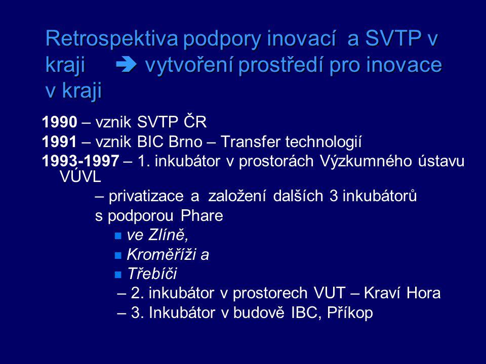 Retrospektiva podpory inovací a SVTP v kraji  vytvoření prostředí pro inovace v kraji