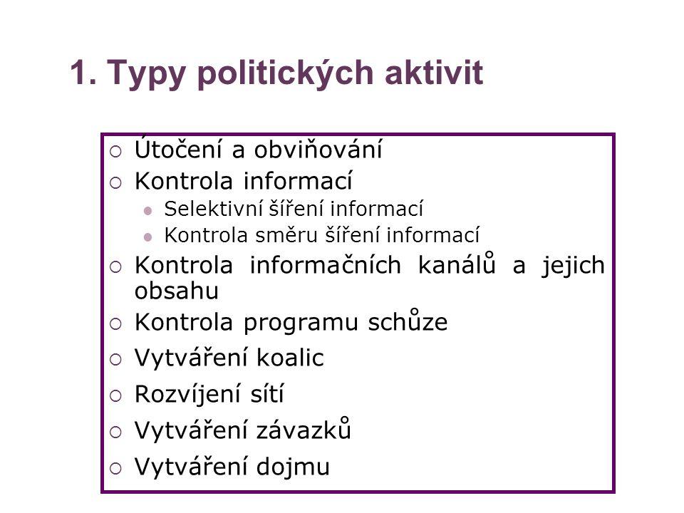 1. Typy politických aktivit