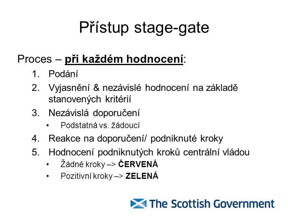 Přístup stage-gate Proces – při každém hodnocení: Podání