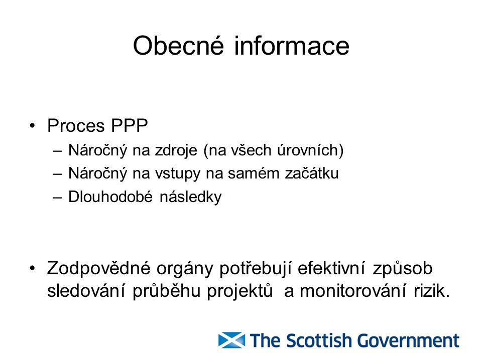 Obecné informace Proces PPP