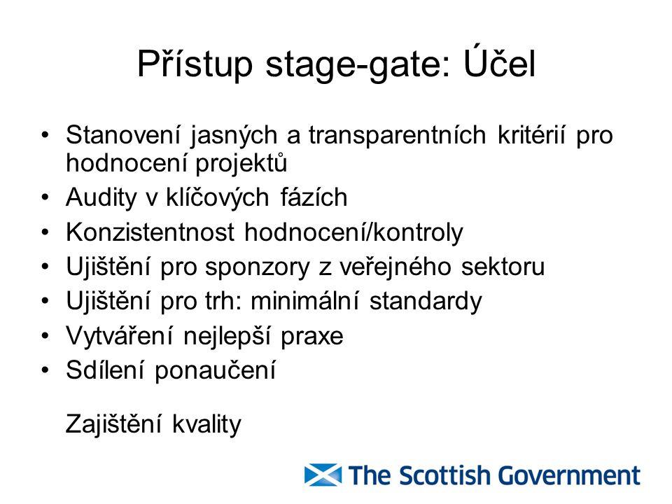 Přístup stage-gate: Účel