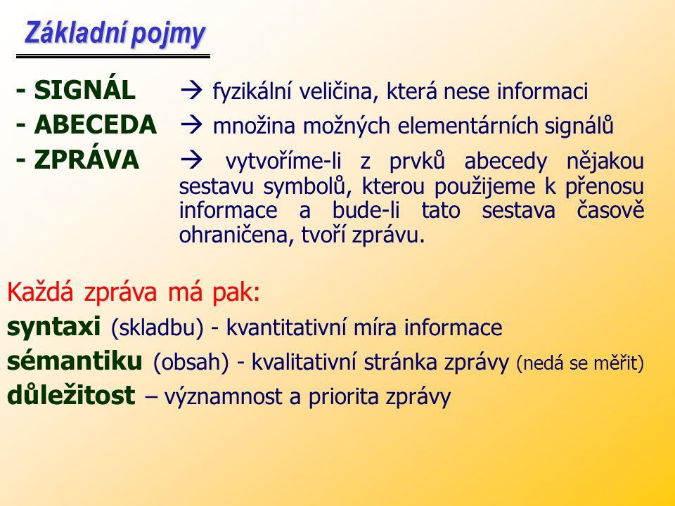 Základní pojmy - SIGNÁL  fyzikální veličina, která nese informaci. - ABECEDA  množina možných elementárních signálů.