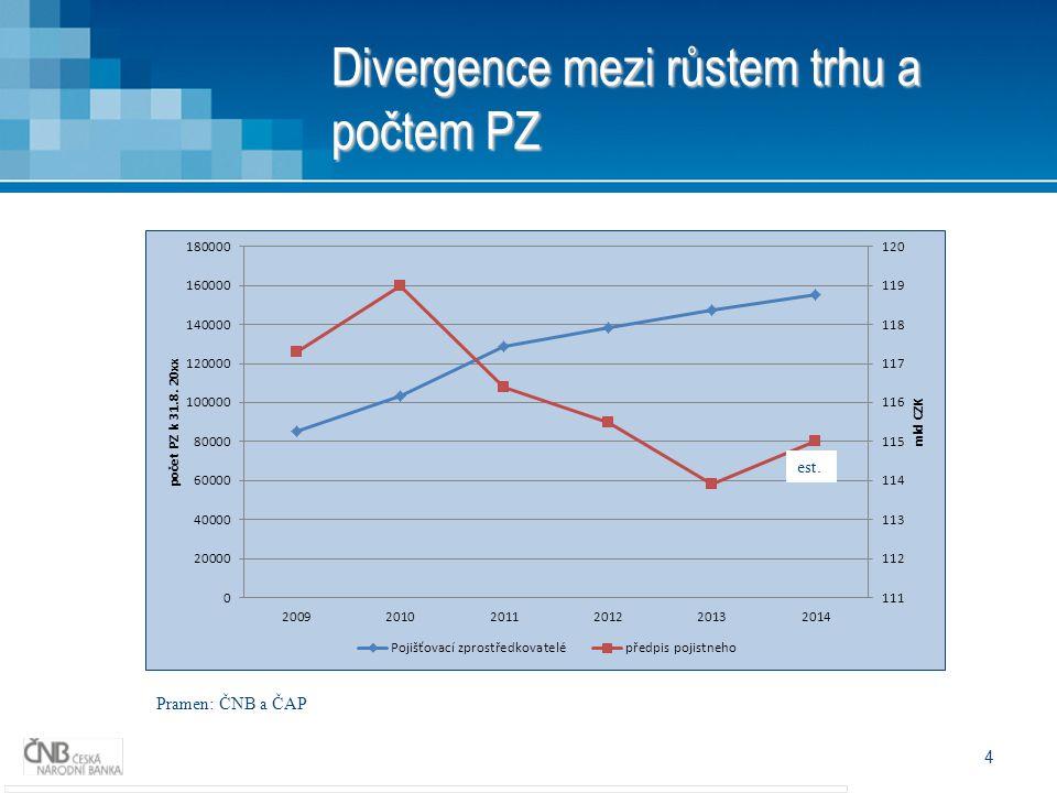Divergence mezi růstem trhu a počtem PZ