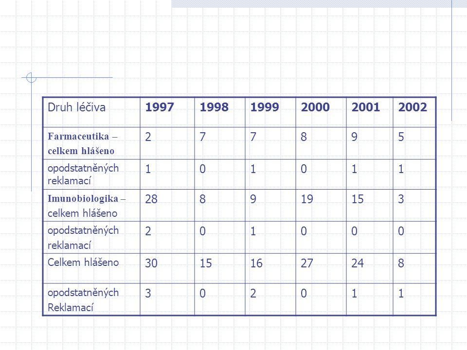 Druh léčiva 1997. 1998. 1999. 2000. 2001. 2002. Farmaceutika – celkem hlášeno. 2. 7. 8. 9.